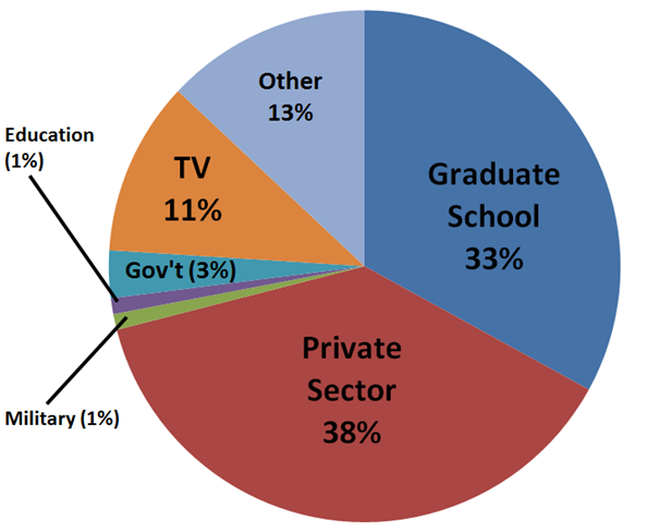 job placement statistics for BS graduates