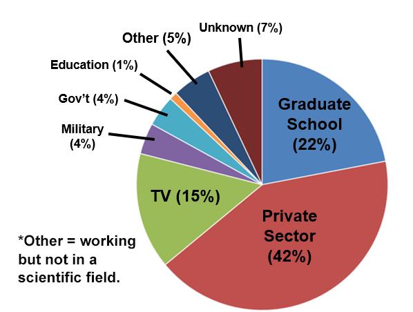 Undergrad Employment Pie Chart 2015-2018